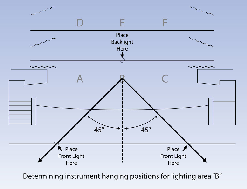 what is the mccandless method theatre tech club rh theatretechclub com Lighting for Stage Students Stage Lighting Angles