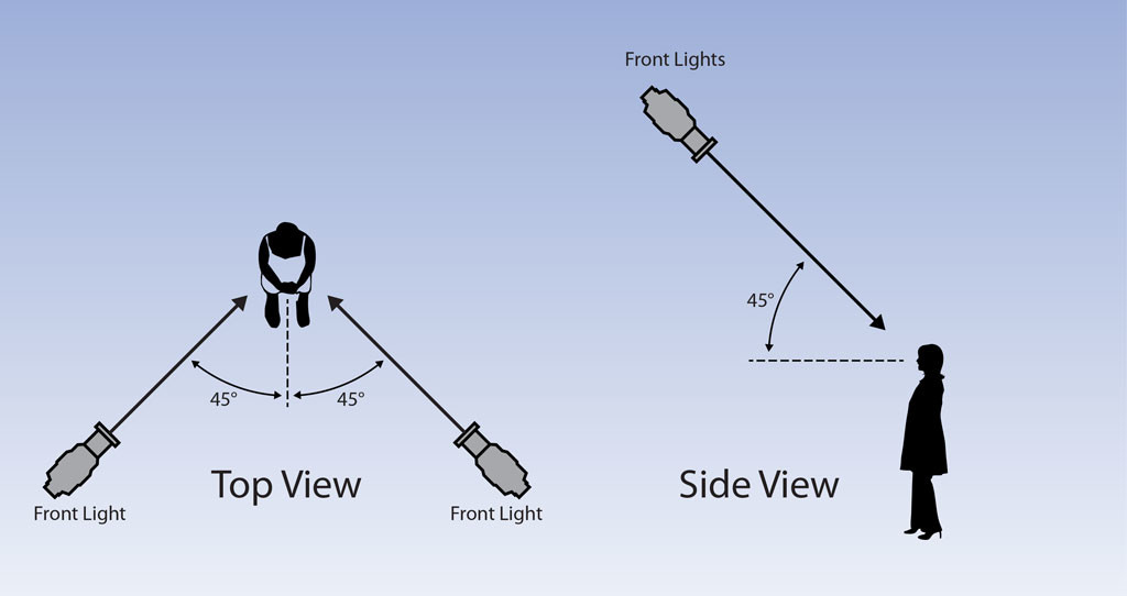 McCandless Method Front Light Angles
